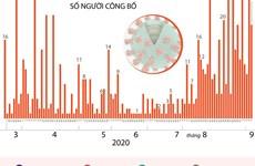 [Infographics] Đã có 805 bệnh nhân mắc COVID-19 được công bố khỏi bệnh
