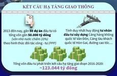 [Infographics] Quảng Ninh thực hiện có hiệu quả 3 'đột phá chiến lược'