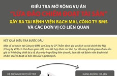 Điều tra mở rộng vụ án nâng giá thiết bị y tế tại Bệnh viện Bạch Mai