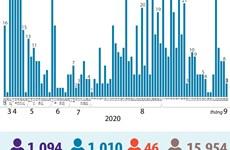 [Infographics] 1.010 bệnh nhân mắc COVID-19 được công bố khỏi bệnh