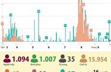 [Infographics] Việt Nam không ghi nhận ca mắc mới, 1.007 ca khỏi bệnh