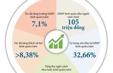 [Infographics] Kinh tế Vĩnh Phúc tăng trưởng bình quân 7,1% mỗi năm