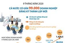 Gần 99.000 doanh nghiệp đăng ký thành lập mới trong 9 tháng