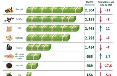 [Infographics] Kim ngạch xuất khẩu nhiều nông sản chủ lực giảm