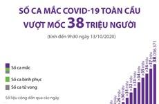 [Infographics] Số ca mắc COVID-19 trên toàn cầu đã vượt 38 triệu người