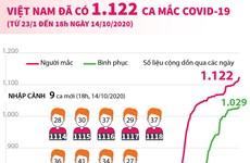 [Infographics] Việt Nam ghi nhận tổng cộng 1.122 ca mắc COVID-19