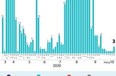 [Infographics] 1.029 bệnh nhân mắc COVID-19 được công bố khỏi bệnh