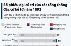 Số phiếu đại cử tri của các tổng thống Mỹ đắc cử kể từ năm 1892