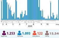 [Infographics] 1.093 bệnh nhân mắc COVID-19 được công bố khỏi bệnh
