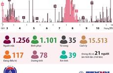73 ngày Việt Nam không ghi nhận ca mắc COVID-19 trong cộng đồng