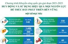 [Infographics] Chương trình Khuyến công quốc gia giai đoạn 2021-2025