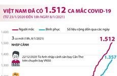 [Infographics] Việt Nam đã ghi nhận 1.512 ca mắc bệnh COVID-19