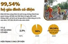 [Infographics] Điện khí hóa nông thôn: 99,54% hộ gia đình có điện