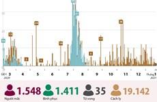 [Infographics] Diễn biến dịch COVID-19 tại Việt Nam tính đến ngày 23/1