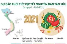 [Infographics] Dự báo thời tiết trong dịp Tết Nguyên đán Tân Sửu