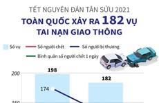 [Infographics] Toàn quốc xảy ra 182 vụ tai nạn giao thông dịp Tết