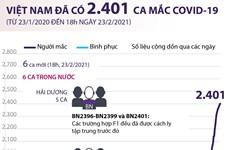 [Infographics] Việt Nam đã ghi nhận tổng cộng 2.401 ca mắc COVID-19
