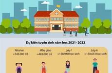 Kế hoạch tuyển sinh đầu cấp từ mầm non đến Trung học cơ sở tại Hà Nội