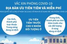 [Infographics] Địa bàn ưu tiên và miễn phí tiêm vắcxin ngừa COVID-19
