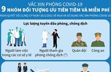 [Infographics] Chín nhóm đối tượng ưu tiên và miễn phí tiêm vắcxin