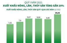 [Infographics] Kim ngạch xuất khẩu nông, lâm, thủy sản tăng gần 20%