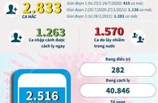 [Infographics] Cập nhật tình hình dịch bệnh COVID-19 tại Việt Nam