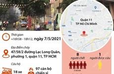 [Infographics] 8 người tử vong trong vụ cháy nhà ở TP.HCM