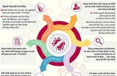 [Infographics] Tăng cường biện pháp phòng, chống COVID-19 ở Hà Nội