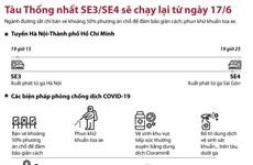 [Infographics] Tàu Thống Nhất SE3 và SE4 sẽ chạy lại từ ngày 17/6