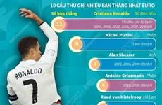 [Infographics] Siêu sao Cristiano Ronaldo phá vỡ kỷ lục của EURO