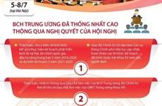 [Infographics] Hội nghị TW 3 hoàn thành toàn bộ chương trình đề ra