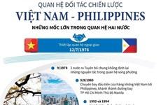 [Infographics] Quan hệ đối tác chiến lược Việt Nam-Philippines