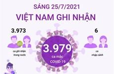 [Infographics] Thêm 3.979 ca mắc COVID-19, Việt Nam ghi nhận 94.913 ca