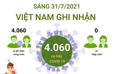 [Infographics] Cập nhật số liệu về ca mắc COVID-19 tại Việt Nam