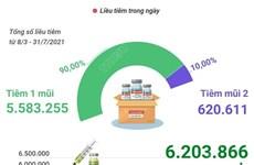 [Infographics] Đã tiêm 6.203.866 liều vaccine phòng COVID-19