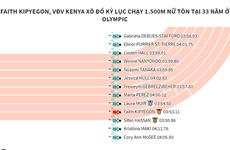 Vận động viên Kenya xô đổ kỷ lục chạy 1.500m nữ ở Olympic