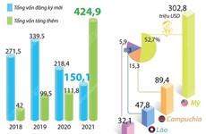 [Infographics] Đầu tư ra nước ngoài tăng 74% trong 8 tháng năm 2021