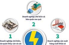 Ba nhóm doanh nghiệp khó khăn do COVID-19 được giảm tiền điện