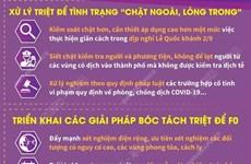 [Infographics] Hà Nội sẽ thực hiện triệt để việc giãn cách xã hội