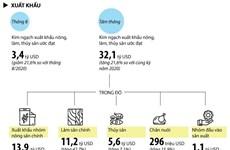 [Infographics] Hàng nông, lâm, thủy sản xuất siêu khoảng 3,3 tỷ USD