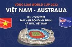 Thông tin trước trận Việt Nam-Australia tại vòng loại World Cup 2022