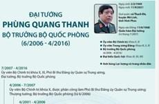[Infographics] Cuộc đời binh nghiệp của Đại tướng Phùng Quang Thanh