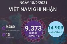 [Infographics] Cập nhật tình hình dịch COVID-19 tính đến tối 18/9