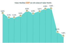 [Infographics] Toàn cảnh kinh tế Việt Nam 9 tháng năm 2021