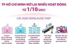 [Infographics] Thành phố Hồ Chí Minh mở lại nhiều hoạt động từ 1/10