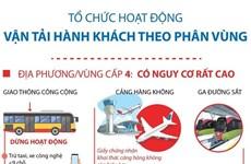 [Infographics] Tổ chức hoạt động vận tải hành khách theo phân vùng