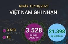 [Infographics] Thêm 21.398 bệnh nhân COVID-19 được công bố khỏi bệnh