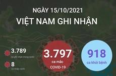 [Infographics] Thêm 918 bệnh nhân COVID-19 được công bố khỏi bệnh