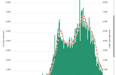 Số ca mắc mới COVID-19 tại TP.HCM giảm sâu nhất trong hơn 3 tháng qua