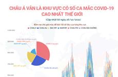 Châu Á là khu vực có số ca mắc COVID-19 cao nhất thế giới